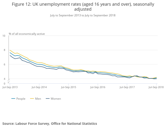 Figure 12_ UK unemployment rates (aged 16 years and over), seasonally adjusted
