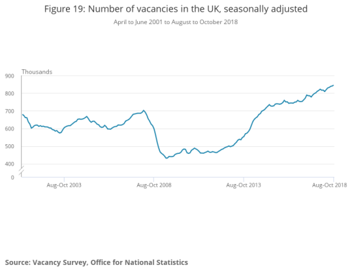 Figure 19_ Number of vacancies in the UK, seasonally adjusted (1)
